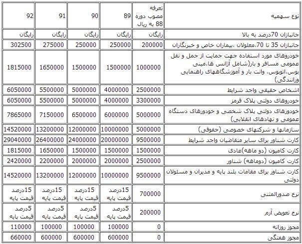 قیمت خرید طرح ترافیک هفتگی