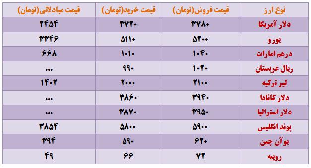 نرخ انواع ارز در بازار امروز تهران