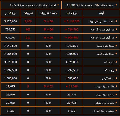 قیمت روز دلار ایران جیب