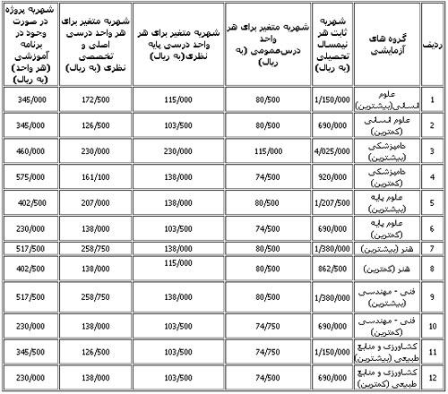 شهریه شبانه کارشناسی ارشد دانشگاه تهران