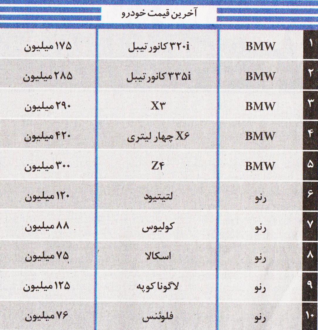 قیمت ماشین وارداتی