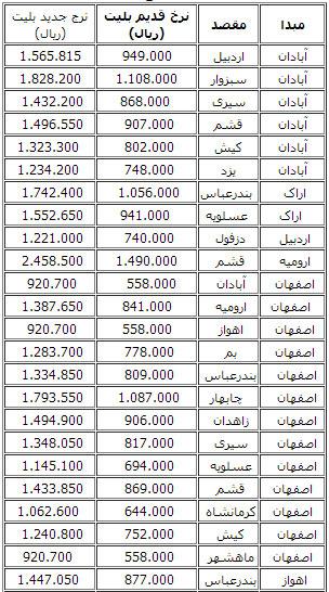 قیمت بلیت هواپیما ایران به ژاپن