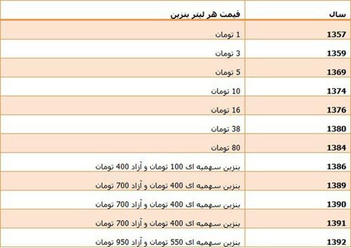 مغالطه حامیان روحانی در ماجرای بنزین در آستانه انتخابات ریاست جمهوری + جدول افزایش قیمت
