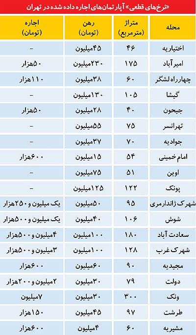 قیمت اجاره خانه ها در تهران