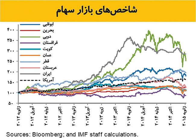بازندگان بزرگ نفت ارزان