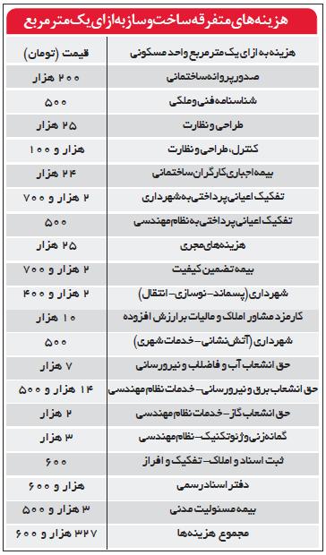 عوارض ساخت مسکن تهران، ٥برابر شانزه لیزه