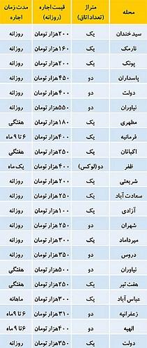 139469 788 بازار داغ اجاره روزانه خانه مبله در تهران