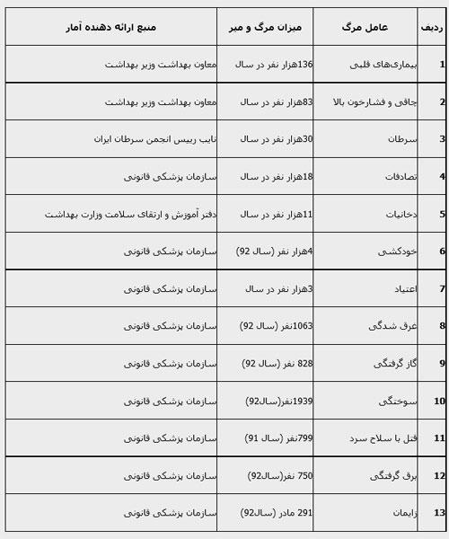 بزرگترین قاتل ایرانیها کدام است؟