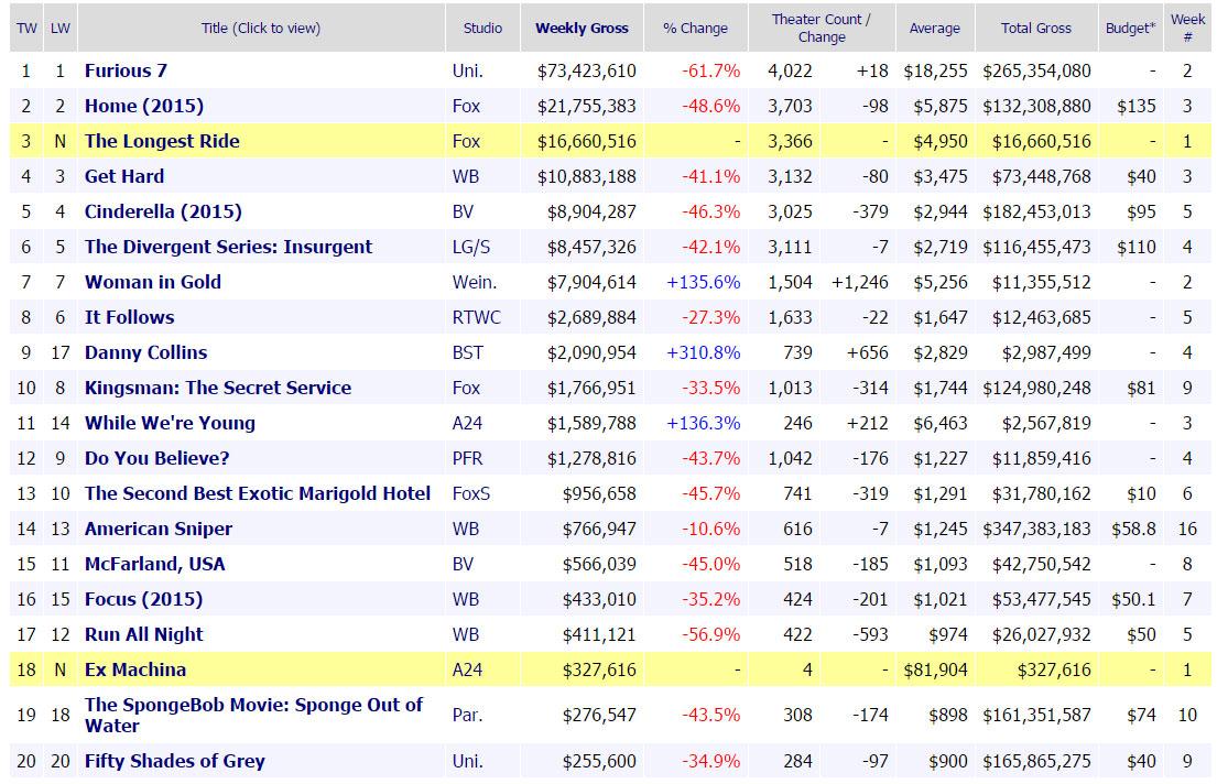 «خشمگین 7» سریعترین میلیارد دلاری سینما