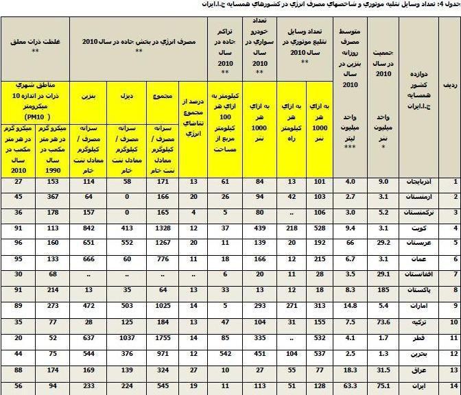 آمارهای تکاندهنده از مصرف سوخت خودروها در ایران