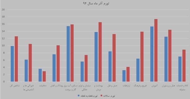 جزییات اولین تورم تک رقمی در دولت روحانی