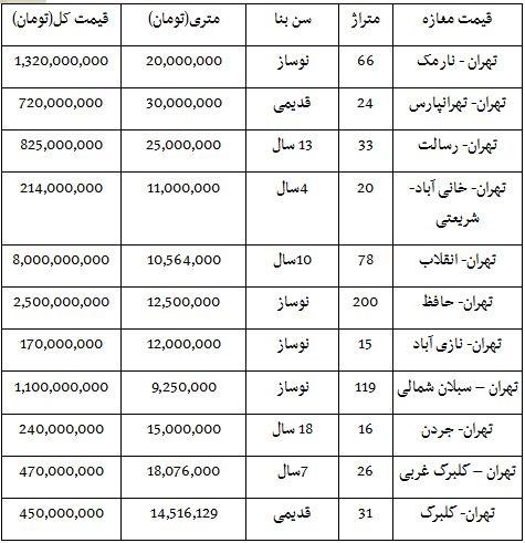 قیمت فروش مغازه در نقاط مختلف تهران/ جدول قیمت