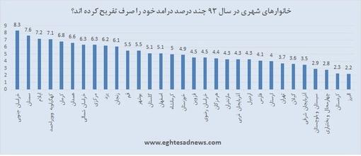 آمارهای شگفتانگیز از هزینه تفریح در ایران