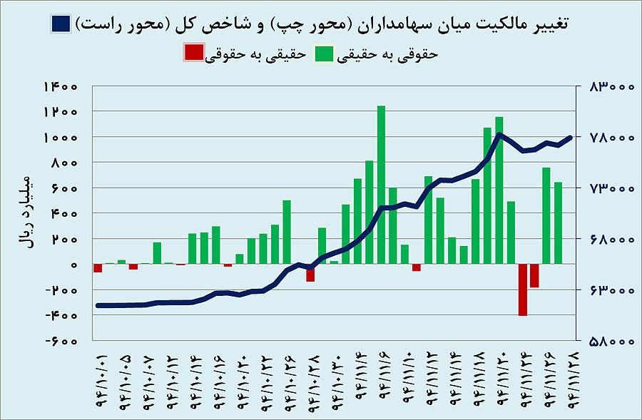 کولاک بازارها در بهمنماه