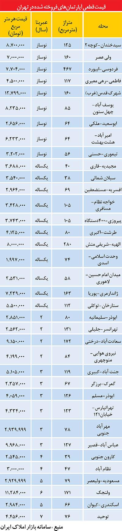 گرانترین و ارزانترین آپارتمان فروخته شده در تهران