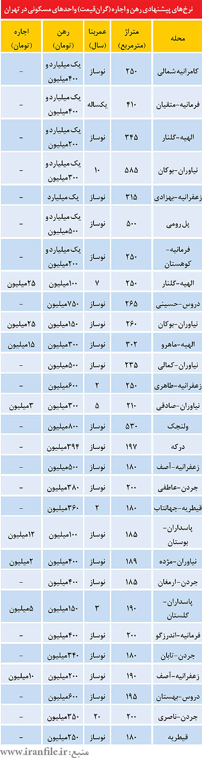 گرانترین آپارتمان زندگی در تهران اجاره آپارتمان در تهران