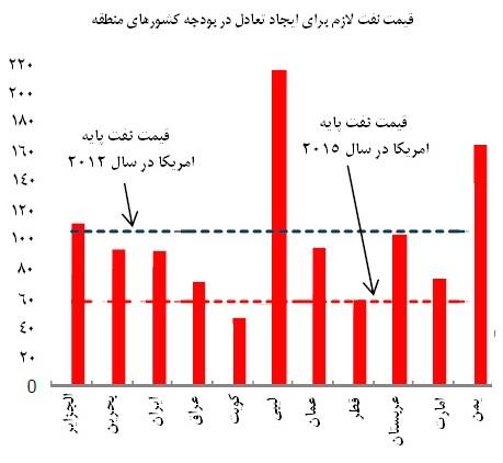 کاهش رشد اقتصادی ایران