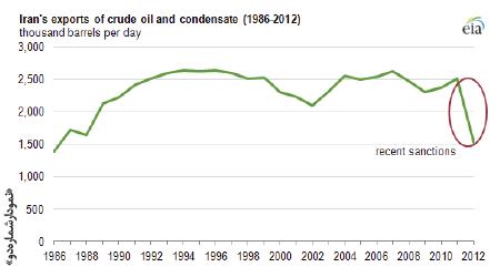 ٦ نتیجه بازگشت ایران به بازار جهانی نفت