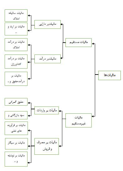 مالیات حلقه مفقوده توسعه اقتصادی ایران