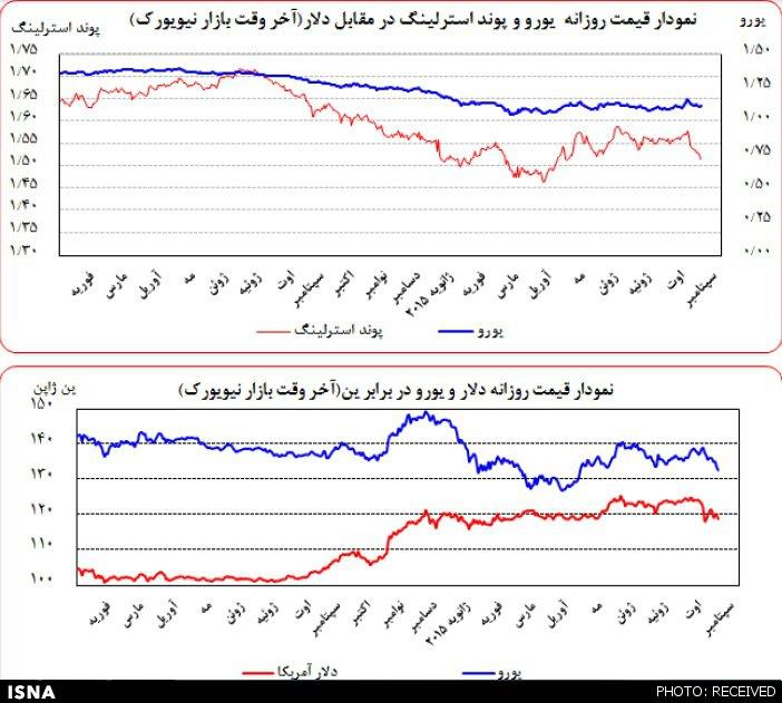 تحولات دلار، طلا و نفت در بازارهای جهانی