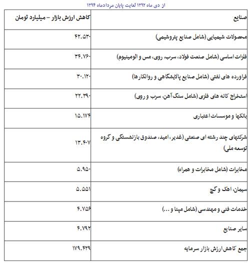 هشدار 4 وزیر به رییس جمهور