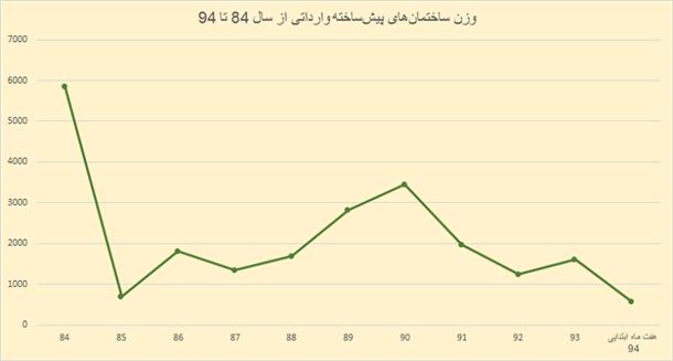 واردات خانه چینی، اماراتی و ترکیهای به ایران