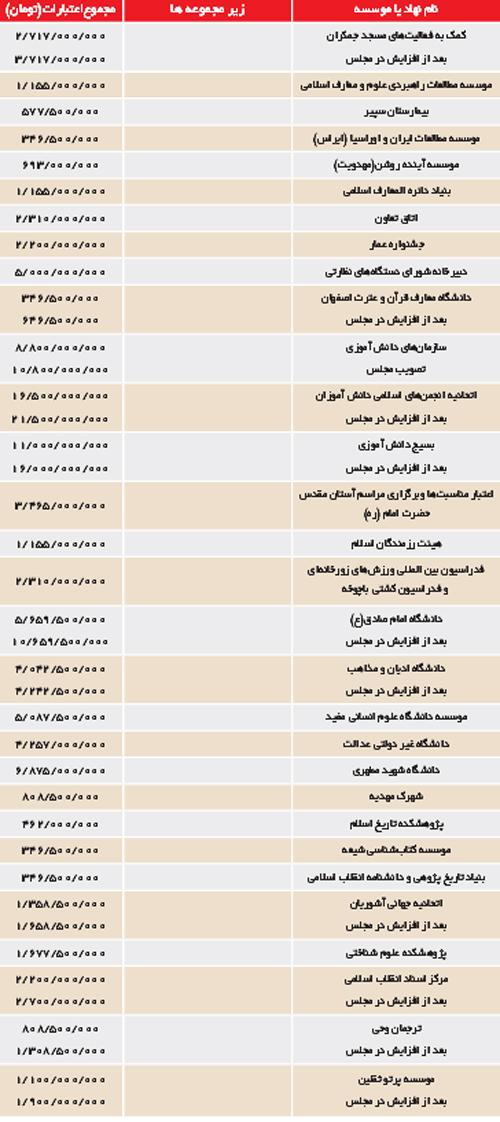 بودجه فرهنگی کشور كجا هزینه میشود +(جدول)