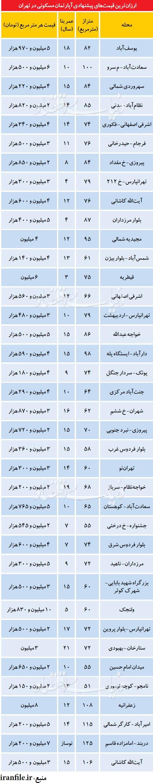 ارزان ترین قیمت آپارتمان در مناطق تهران