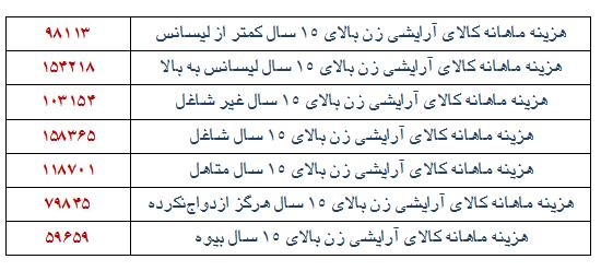 ایران؛ در تسخیرِ لوازمِ آرایشی