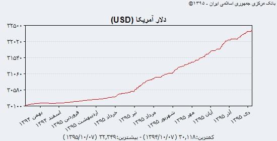راغفر: منطق افزایش قیمت دلار مانند پیاز و سیب زمینی نیست