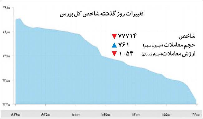 بورس تهران در سه سناریو