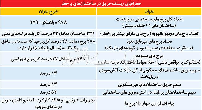 چهار پیام اضطراری از برجهای تهران