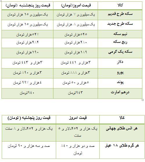 (جدول) قیمت سکه و ارز در بازار تهران