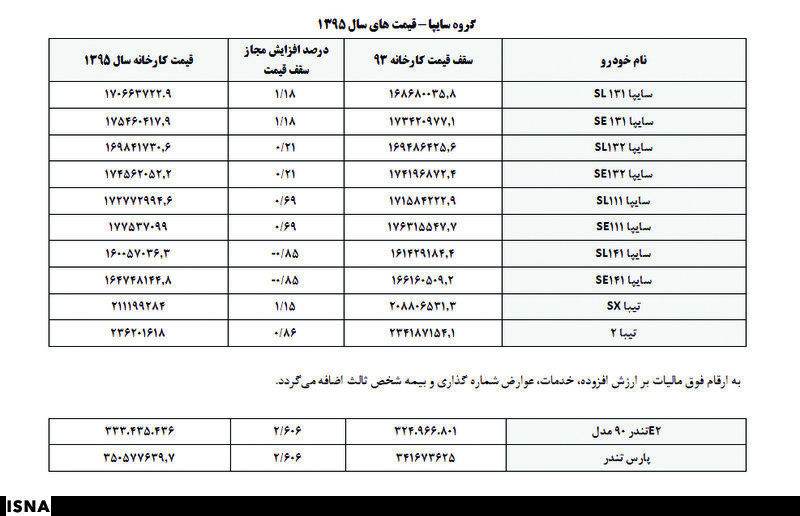لیست قیمت محصولات ایران خودرو و ساپیا در سال 95