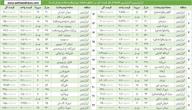 گرانترین خانۀ تهران 375 برابر ارزانترین خانه