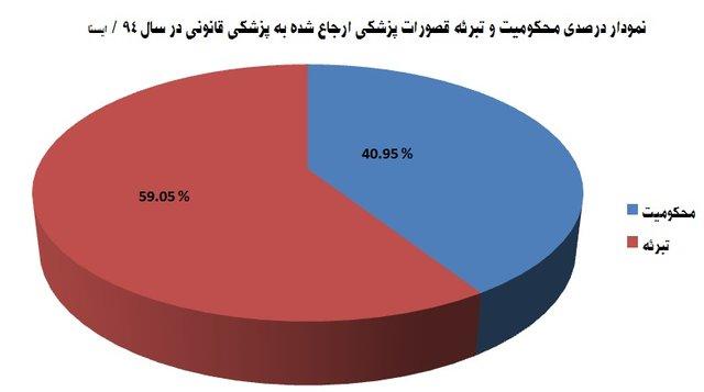 آمار منتشرنشده از قصورپزشکی