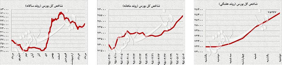 فشار سهام جهانی بر طلا