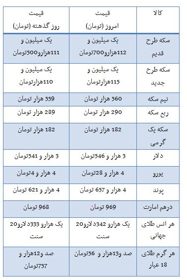 قیمت سکه و ارز در بازار تهران