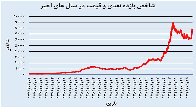 بورس تهران پس از 2 انتخابات