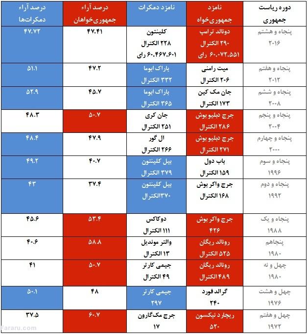 مقایسه نتایج دوازده دوره انتخابات آمریکا