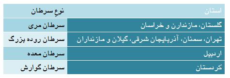 سرطان به سبک ایرانی