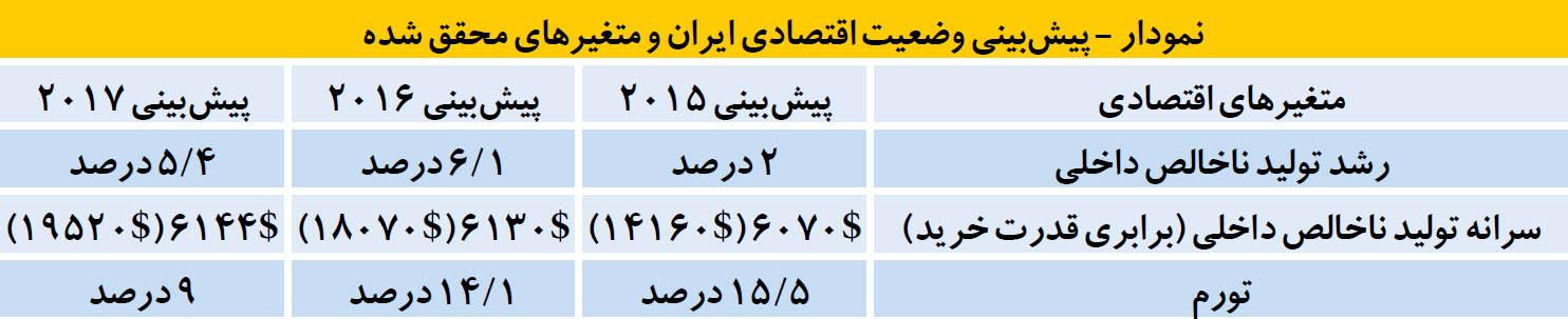 نخستین پیشبینی از اکونومیست اقتصاد ایران و جهان در سال 2017