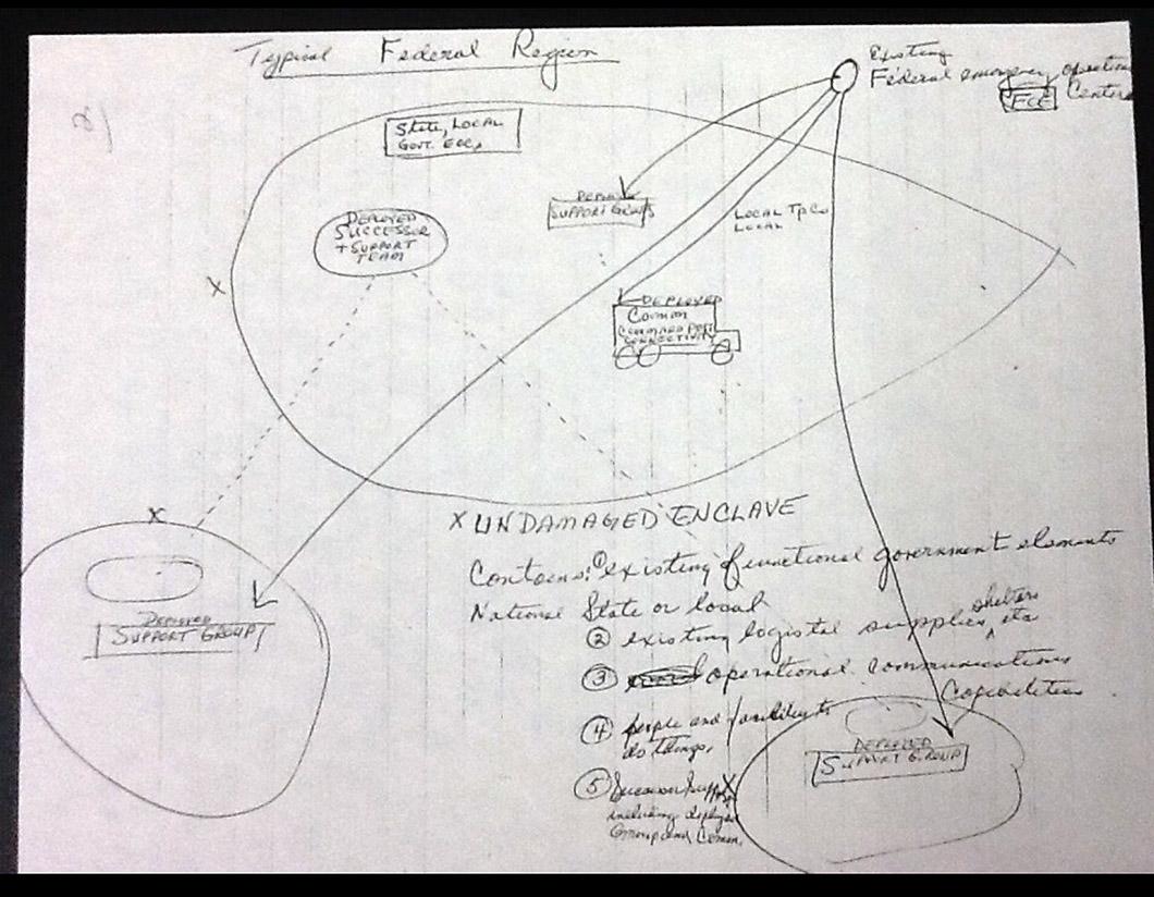 نقشه مخفی آمریکا برای نجات یافتن از آخرالزمان