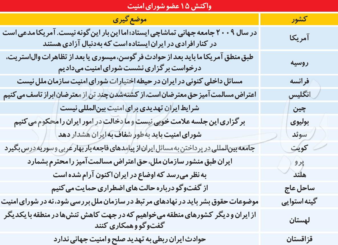 دو سیگنال بینالمللی به نفع ایران