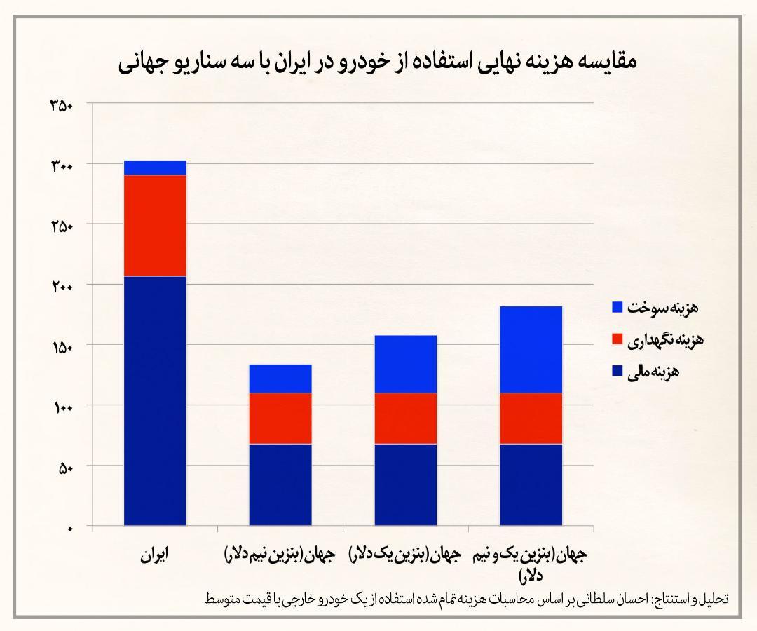 هزینه واقعی خودرو در ایران