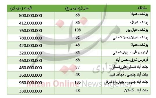 برای خرید آپارتمان در غرب تهران چقدر باید پرداخت کرد؟