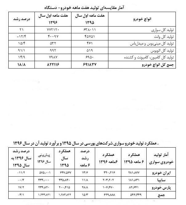 تولید خودروسازان ایرانی چقدر کاهش یافت؟