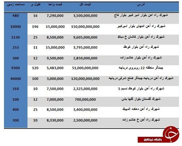 مظنه خرید زمین در منطقه 22 تهران چقدر است؟