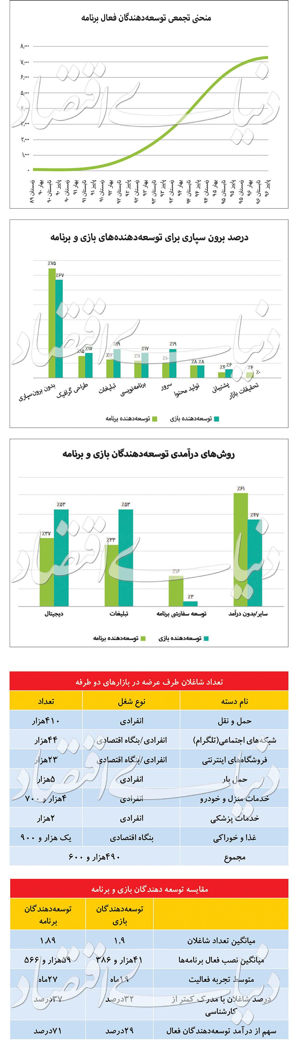 رشد صنعت اپلیکیشن در ایران