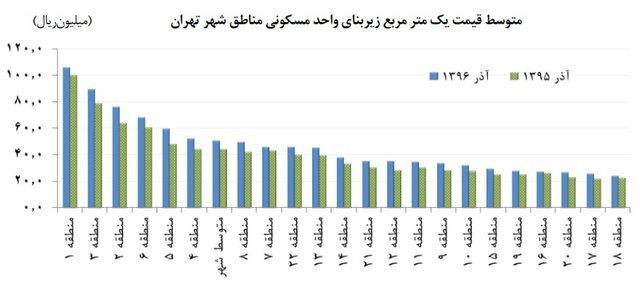 کدام منطقه تهران زمین های گران دارند؟
